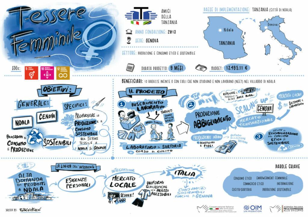 Infografica progetto t-essere